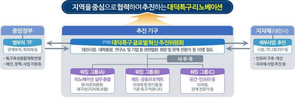 대덕특구, 융·복합 R&D 캠퍼스·기술창업 전진기지로 대전환