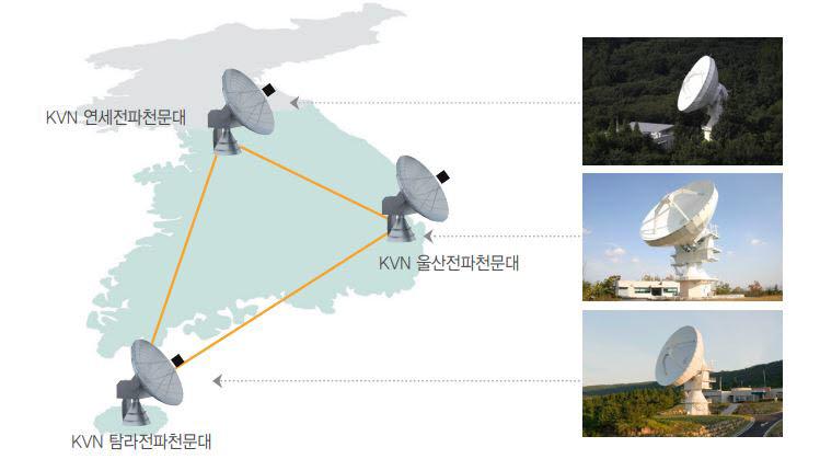기존 한국우주전파관측망(KVN). 사진출처=한국천문연구원