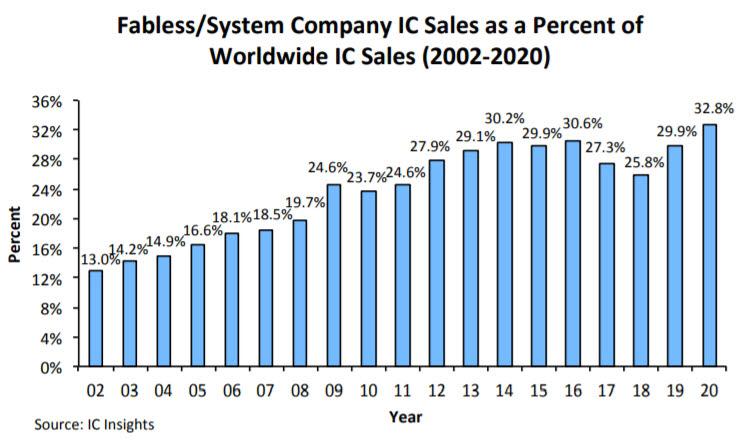 팹리스/시스템반도체 업체 칩 판매 점유율. <자료=IC인사이츠>