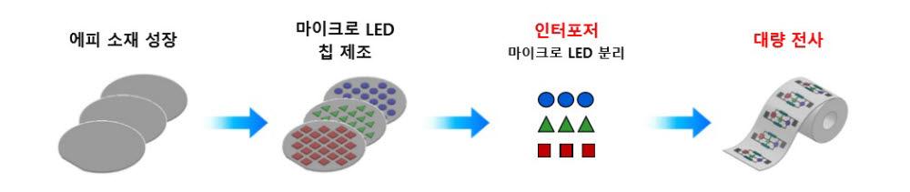 마이크로 LED 디스플레이 제조 과정
