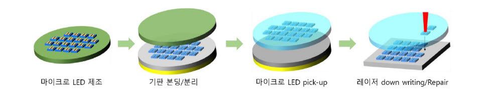 엘씨스퀘어의 마이크로 LED 인터포저 제조 과정