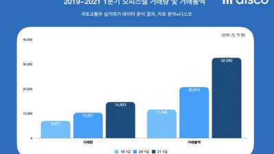 다음 달부터 오피스텔에도 LTV 적용…오피스텔 매매 증가세 꺾이나