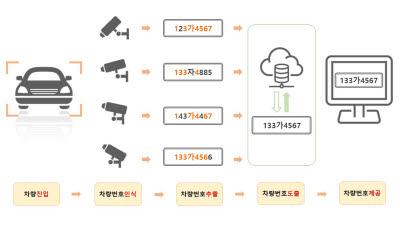 투비소프트, 차량번호 인식장치 특허로 인정…'기존 기술 고도화 및 신제품 개발 활용'