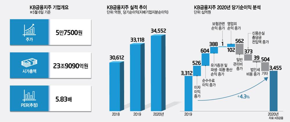 [상장기업분석]KB금융지주