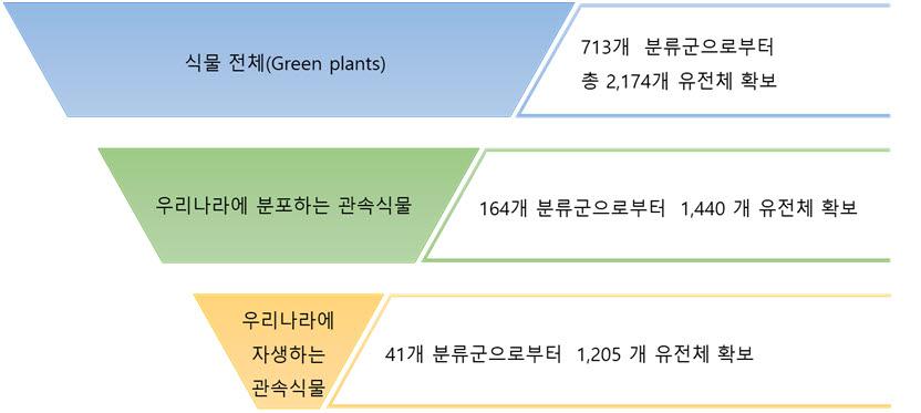 인포보스가 PGD에서 제공하는 식물 유전체 데이터 종류 (자료=인포보스)