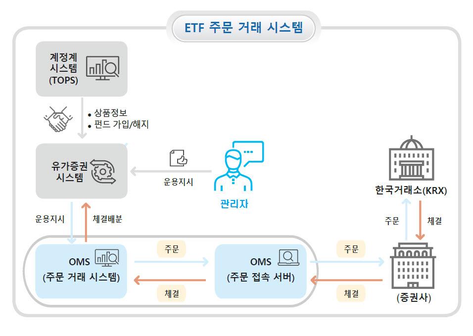 경남은행 ETF 주문거래 시스템 구성도.