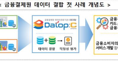 {htmlspecialchars(금결원, 신한금투-신한카드 첫 데이터 결합 완료)}
