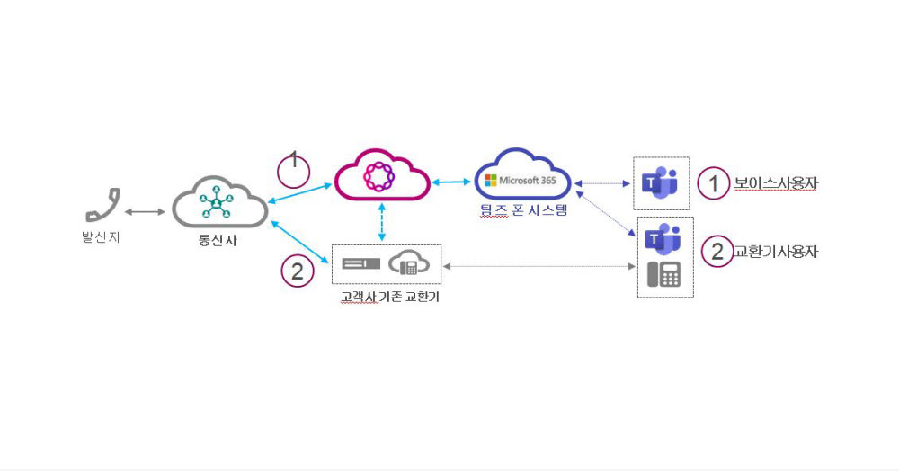 """데이터포스트, 리본 커넥트 클라우드 서비스 출시…""""재택근무 효율성 높였다"""""""