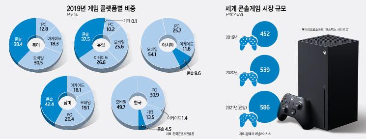 [산업리포트]홈엔터테인먼트기기로 영역 넓히는 61조원 콘솔 시장