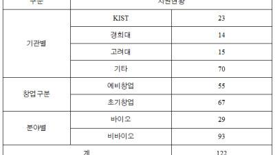 {htmlspecialchars(홍릉강소특구 오디션형 창업아카데미 'GRaND-K' 성공적 출발...122개 팀 참여 신청)}