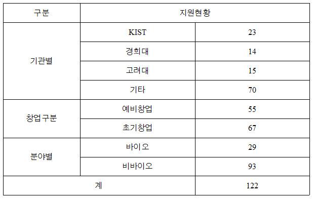 홍릉강소특구 오디션형 창업아카데미 GRaND-K 신청팀 현황