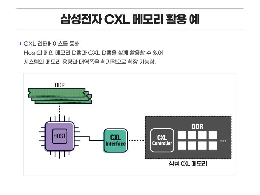 CXL인터페이스 활용 예시. <사진=삼성전자>