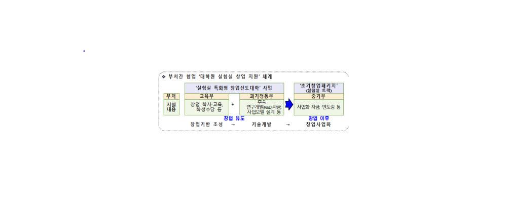 2021년 실험실 특화형 창업선도대학 신규 10개교 선정