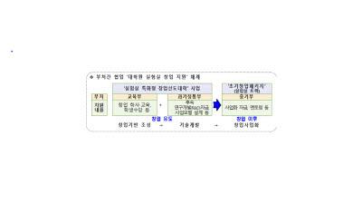 {htmlspecialchars(2021년 실험실 특화형 창업선도대학 신규 10개교 선정)}