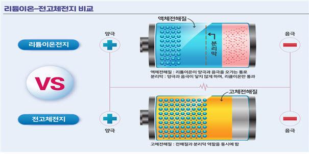 리튬이온전지와 전고체전지 비교.