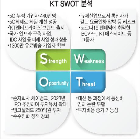 [상장기업분석] KT, 5G·디지털플랫폼 사업 안정적 성장 기대