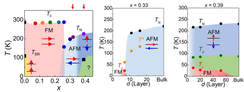 코발트 원자 농도와 두께에 따른 자성변화