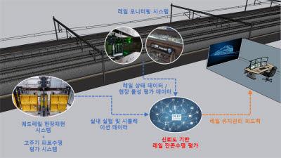 철도연, 장대레일의 안전과 유지보수 과학기술로 검증한다