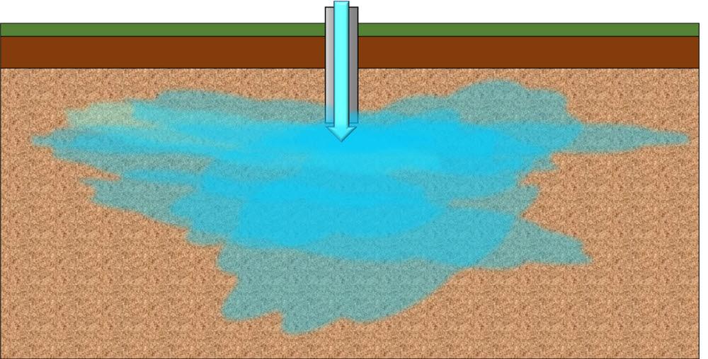 원위치 산화 기술의 개념도. 오염지역에 산화제(과산화수소, 과황산염)를 직접 투입해 오염물을 정화한다.