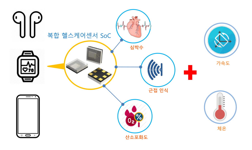 """솔루엠, 무선이어폰용 융합센서 SoC 사업 주관…""""센서IC 사업 육성"""""""