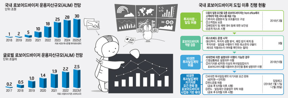 [산업리포트] '투자' 습관 길러주는 자산관리서비스