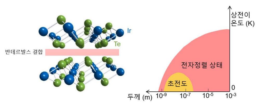 연구진은 전자정렬 상태를 가진 이리듐-다이텔루라이드의 두께를 조절해 전자정렬 상태와 초전도성이 공존하는 것을 발견했다. 왼쪽 그림은 반데르발스 결합으로 이뤄진 이리듐-다이텔루라이드의 층상구조. 오른쪽 그림은 두께에 따른 상전이 온도 그림, 수십 나노미터 수준의 두께 영역에서 초전도성(노란색)과 전자정렬 상태(빨간색)가 공존해 나타난다.