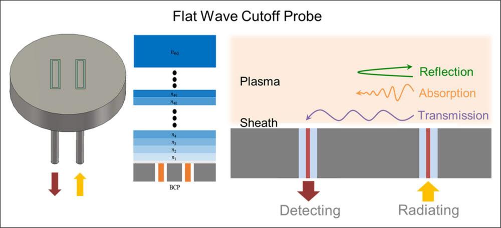 실시간 플라즈마 밀도 측정기술의 원리