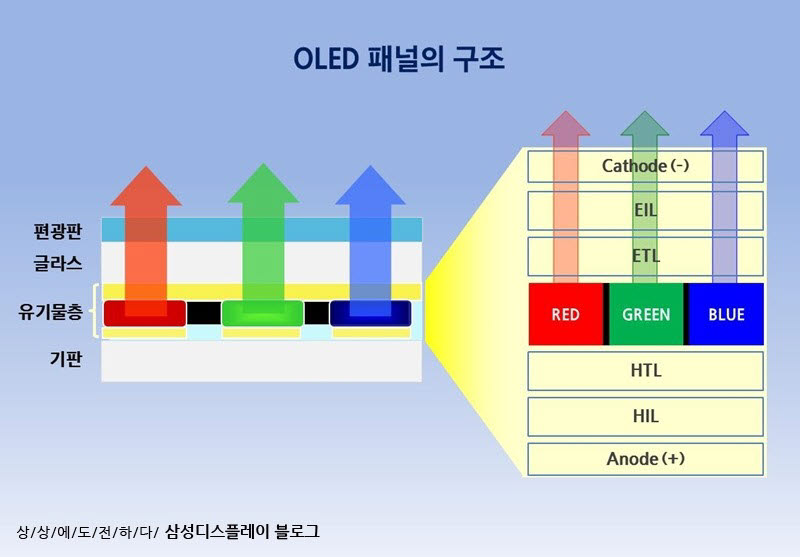 OLED 패널 구조.<자료=삼성디스플레이 뉴스룸>