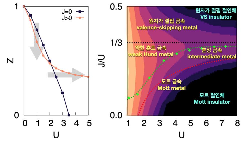 훈트 상호작용 증가에 따른 금속의 성질 변화 양상을보여주는 그림