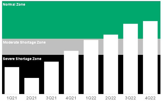 세계 반도체 재고 지수 전망(자료=가트너)