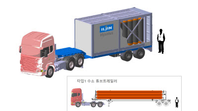 일진하이솔루스, 운송량 1.5배 늘어난 '수소탱크' 상용화