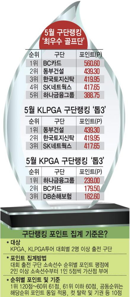 BC카드, '5월의 최우수 골프단'... 골프단 성과 '1위' [구단랭킹]