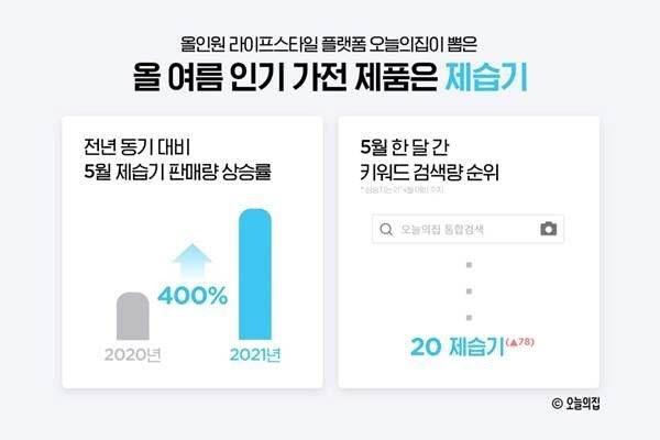 """오늘의집, 썸머 트렌드 공개…""""제습기 준비 시기 예년보다 빨라져"""""""