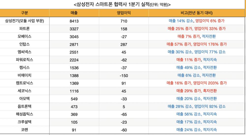 삼성폰 부품사 '실적 악화'…'영역파괴' 치킨게임 돌입
