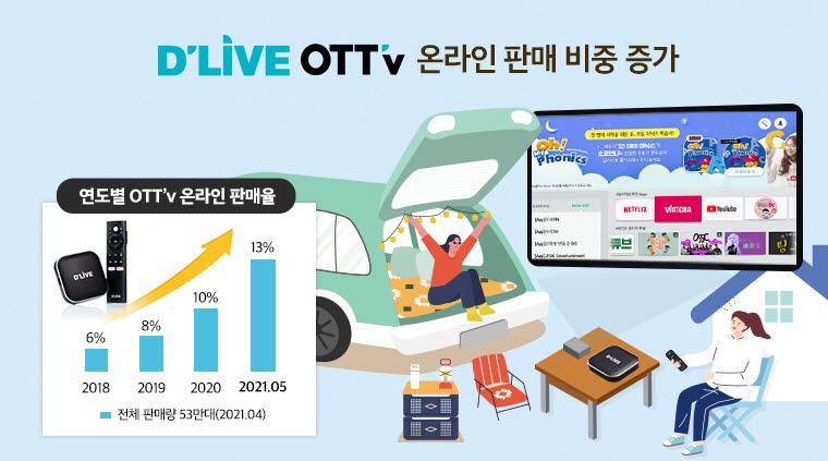 딜라이브 OTTv, 온라인 판매 '쑥쑥'...고객도 다각화