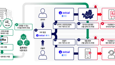SK텔레콤, 블록체인·IoT 융합 사물 DID 서비스 개시... 노후건축물 안전 진단 등