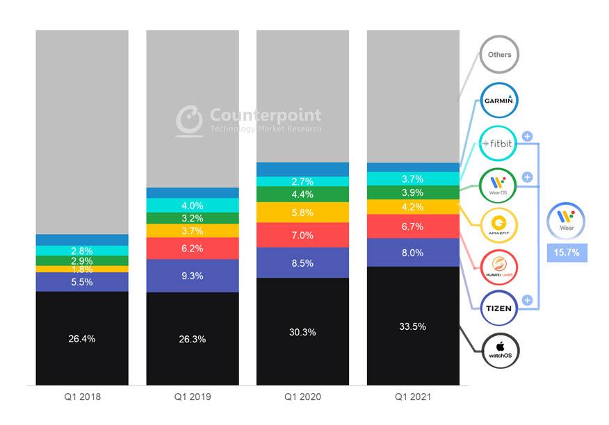 스마트워치 OS별 점유율