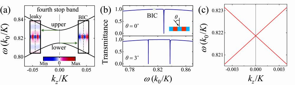 (a) 고주파수영역에서의 연속상태속박모드(BIC)와 파노공명모드(leaky). (b) 입사각에 따른 파노공명의 투과스펙트럼. (c) 디렉분산특성.
