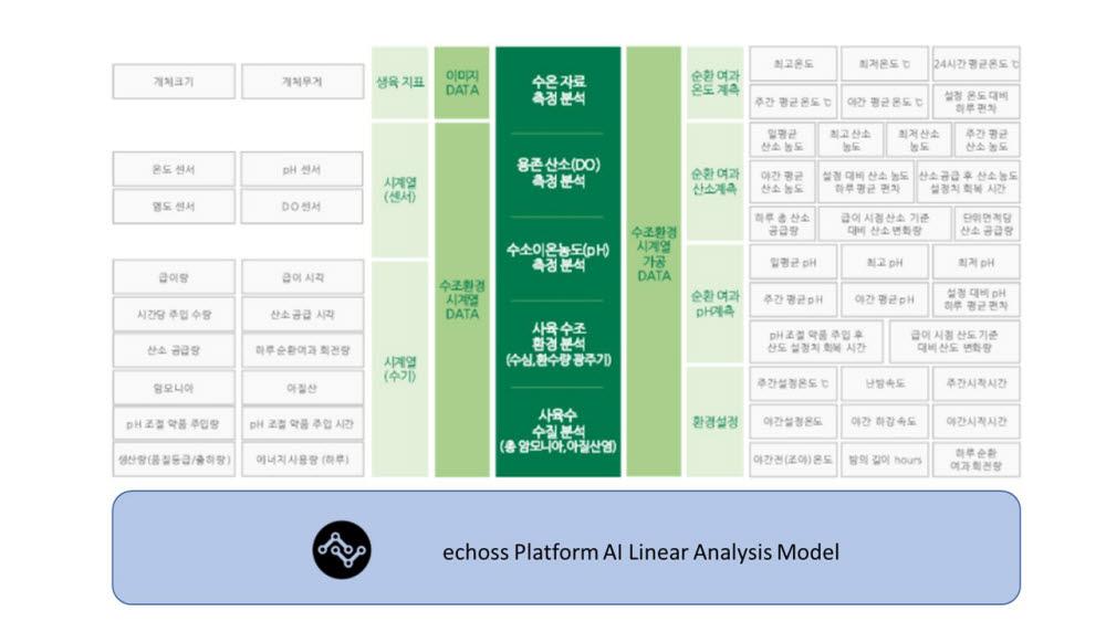 원투씨엠의 에코스 플랫폼(echoss Platform) AI 분석 모델