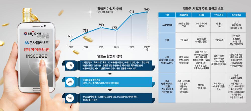 [산업리포트]알뜰폰 1000만 초읽기…성장과 진화 지속