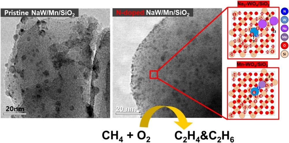 메탄직접전환용 텅스텐계 촉매. 우측은 질소가 도핑된 것.