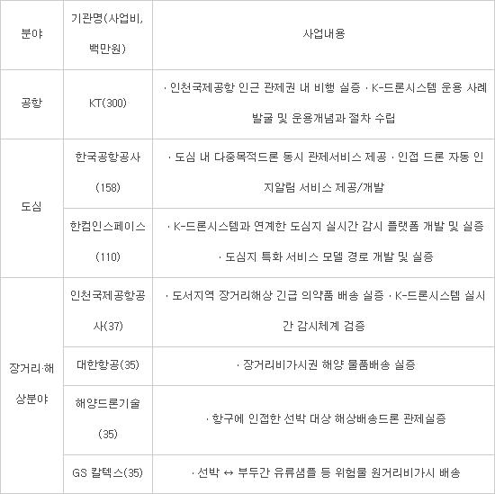 KT·공항공사·인천공항·GS 칼텍스 등 7개 K-드론시스템 실증