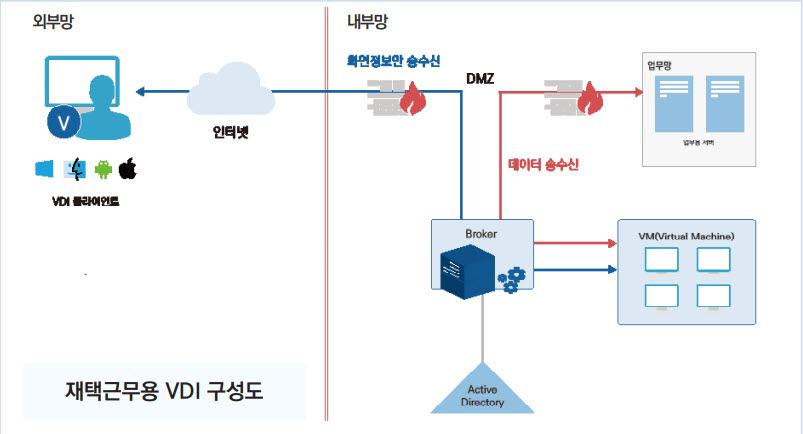 시큐어 VDI 솔루션이 구현하는 재택근무용 VDI 구성도. 소만사 제공