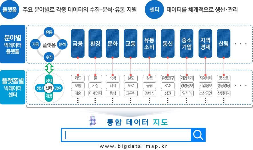 2025년까지 15개 분야 빅데이터 플랫폼 추가 구축