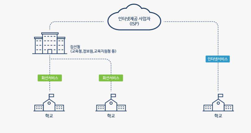 스쿨넷 회선서비스 개념도. 출처=한국지능정보사회진흥원