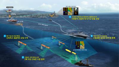 KRISO, 해양 인명구조 '골든타임' 사수 나선다...군집 수색 자율무인잠수정 개발 착수