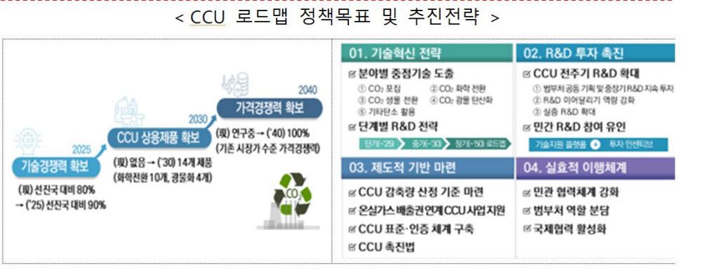 """""""2030년 CCU로 14개 상용제품 확보...2050년 CO2포집비용 톤당 20달러로"""""""