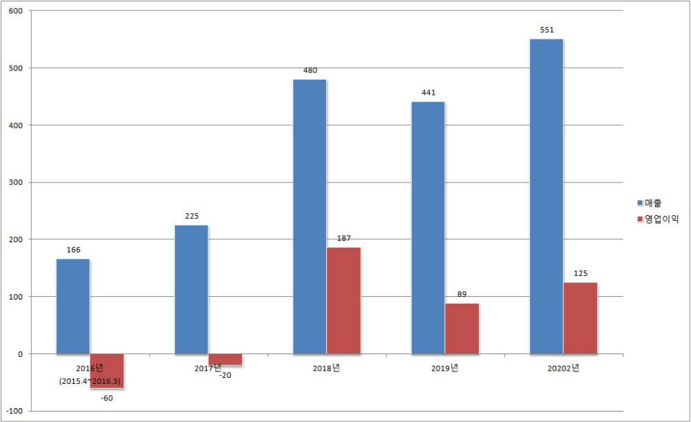SFC 실적 추이(단위: 억원. 3월 말 회계 기준)