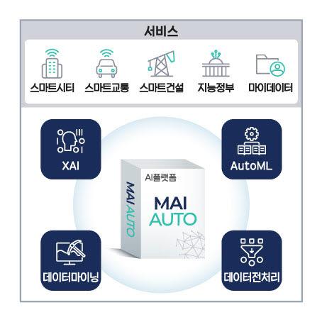 메타빌드의 AI플랫폼 MAI Auto