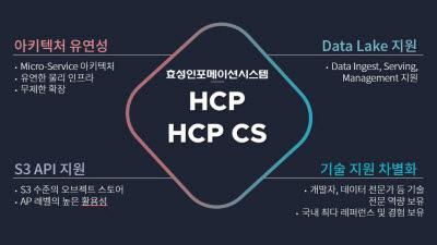 고객만족-효성인포메이션시스템/오브젝트 스토리지/오브젝트스토리지 'HCP'
